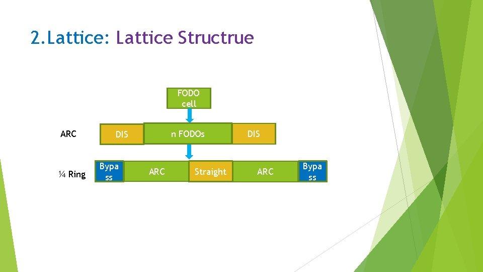 2. Lattice: Lattice Structrue FODO cell ARC ¼ Ring n FODOs DIS Bypa ss