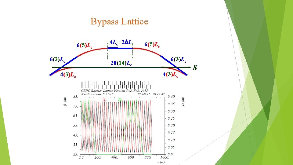 Bypass Lattice 6(5)Lc 6(3)Lc 4 Lc+2 DL 20(14)Lc 6(5)Lc 6(3)Lc 4(3)Lc s