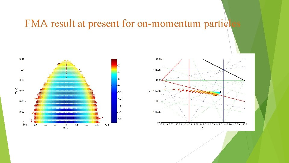 FMA result at present for on-momentum particles