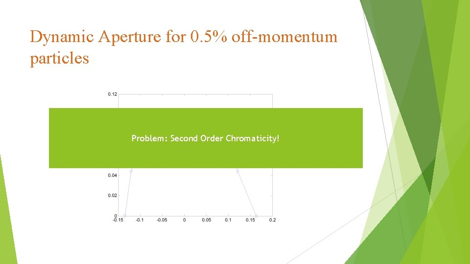 Dynamic Aperture for 0. 5% off-momentum particles Problem: Second Order Chromaticity!