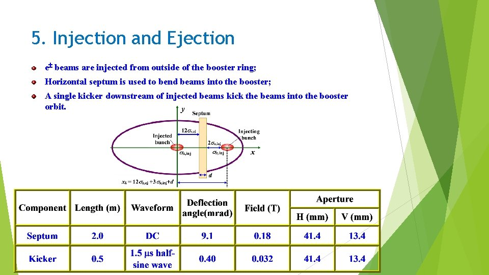 5. Injection and Ejection e beams are injected from outside of the booster ring;
