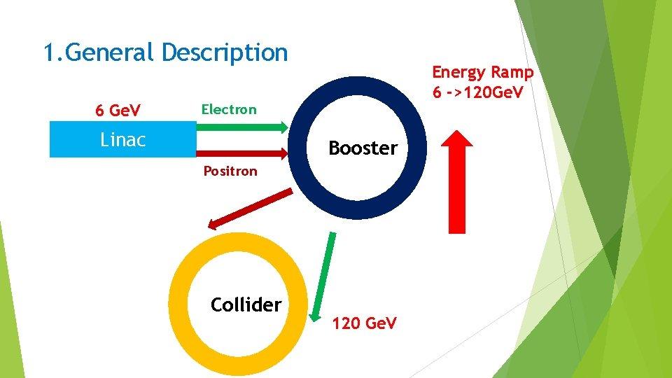 1. General Description 6 Ge. V Energy Ramp 6 ->120 Ge. V Electron Linac