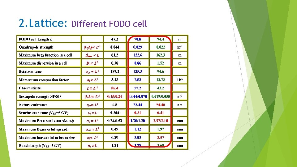 2. Lattice: Different FODO cell