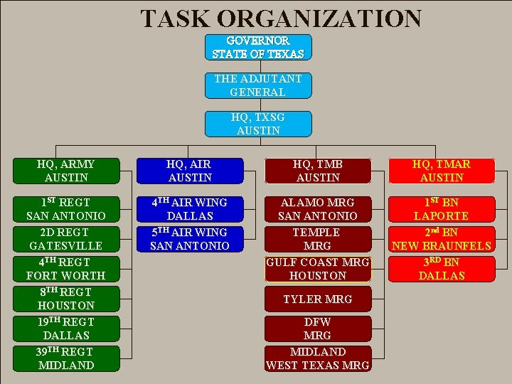 TASK ORGANIZATION GOVERNOR STATE OF TEXAS THE ADJUTANT GENERAL HQ, TXSG AUSTIN HQ, ARMY