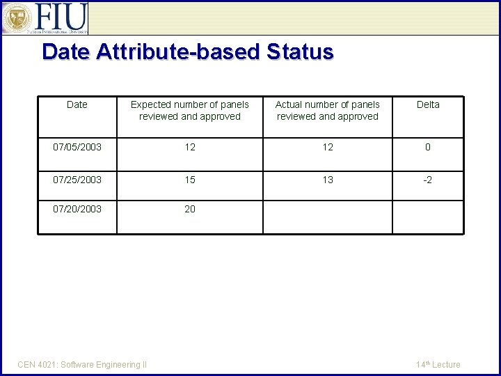 Date Attribute-based Status Date Expected number of panels reviewed and approved Actual number of