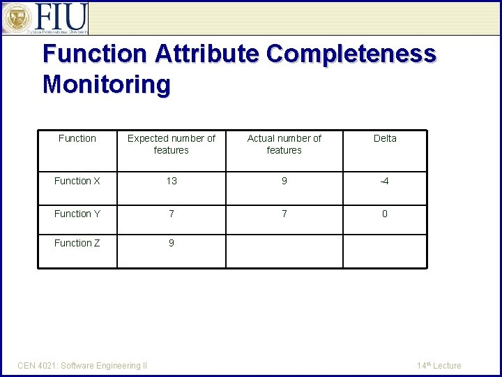 Function Attribute Completeness Monitoring Function Expected number of features Actual number of features Delta