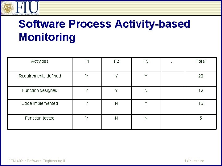 Software Process Activity-based Monitoring Activities F 1 F 2 F 3 Requirements defined Y