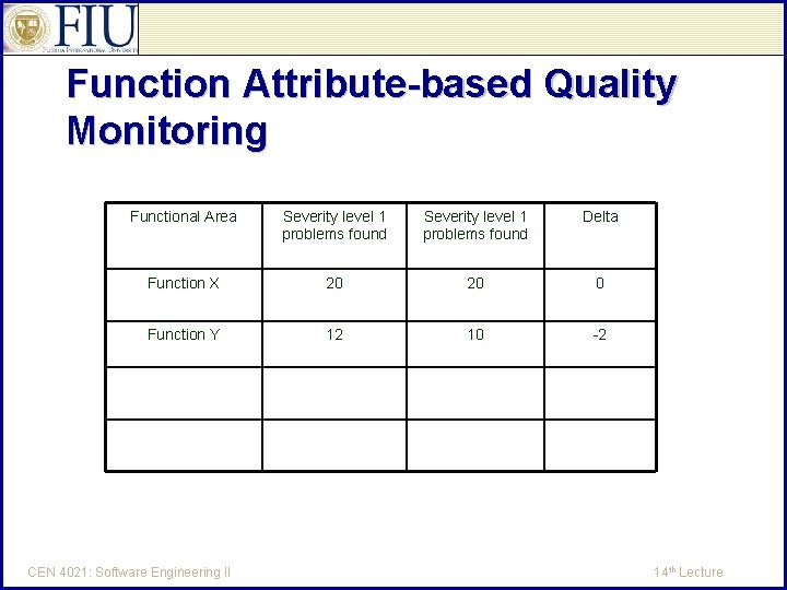 Function Attribute-based Quality Monitoring Functional Area Severity level 1 problems found Delta Function X