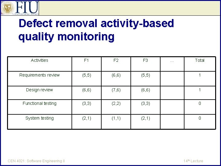 Defect removal activity-based quality monitoring Activities F 1 F 2 F 3 Requirements review