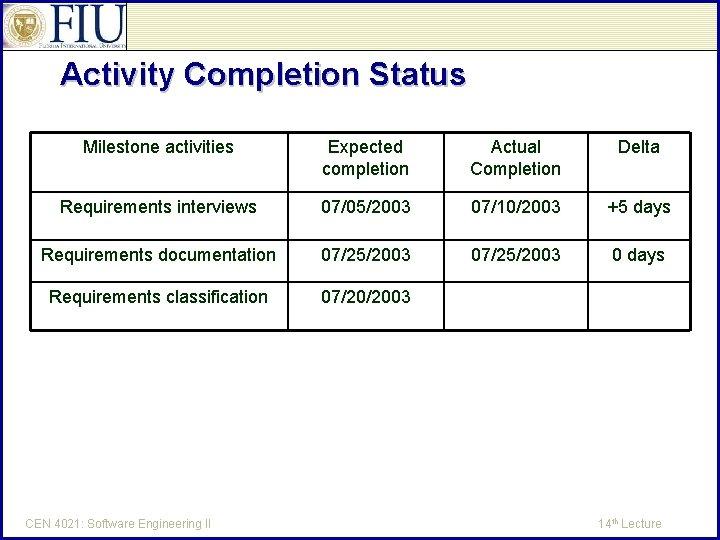 Activity Completion Status Milestone activities Expected completion Actual Completion Delta Requirements interviews 07/05/2003 07/10/2003