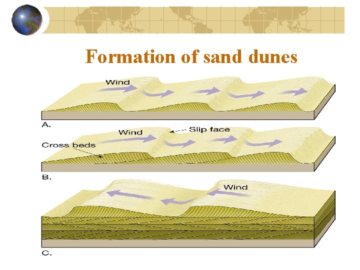 Formation of sand dunes