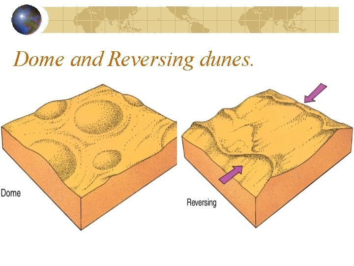 Dome and Reversing dunes.