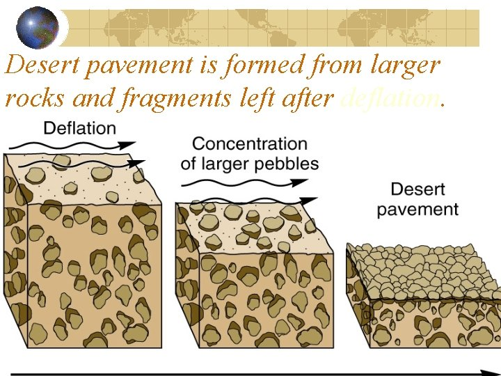 Desert pavement is formed from larger rocks and fragments left after deflation
