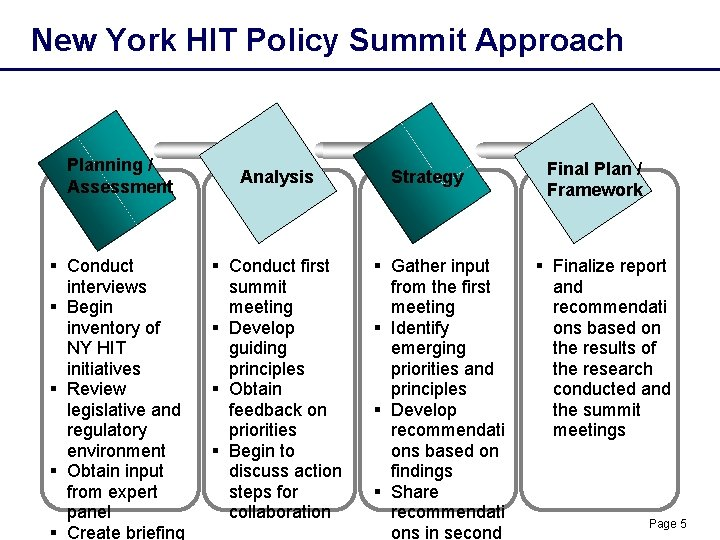 New York HIT Policy Summit Approach Planning / Assessment § Conduct interviews § Begin