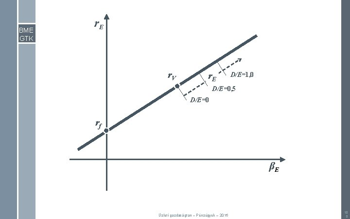 BME GTK r. E r. V r. E D/E=1, 0 D/E=0, 5 D/E=0 rf