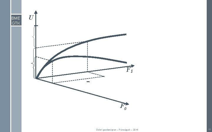 BME GTK U F 1 F 0 Üzleti gazdaságtan – Pénzügyek – 2016 22