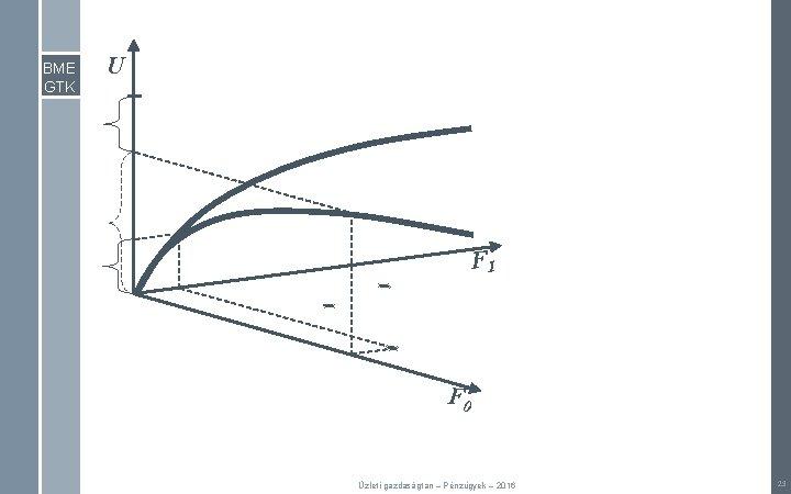 BME GTK U F 1 F 0 Üzleti gazdaságtan – Pénzügyek – 2016 23