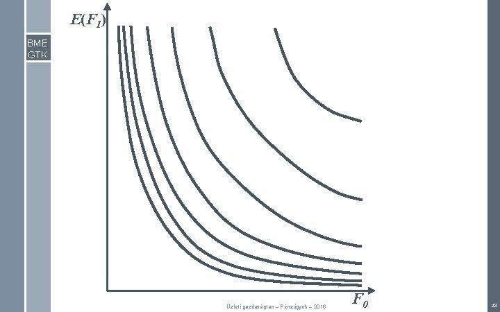 E(F 1) BME GTK Üzleti gazdaságtan – Pénzügyek – 2016 F 0 28