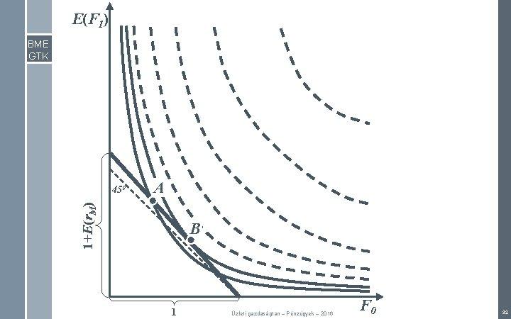 E(F 1) BME GTK A 1+E(r. M) 450 B 1 Üzleti gazdaságtan – Pénzügyek