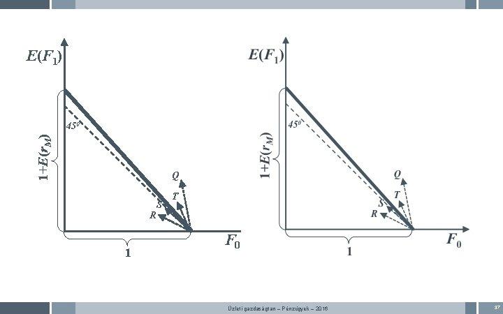 E(F 1) 1+E(r. M) 450 Q R 1 S T F 0 Üzleti gazdaságtan