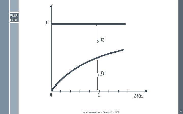 BME GTK V E D 0 1 Üzleti gazdaságtan – Pénzügyek – 2016 D/E