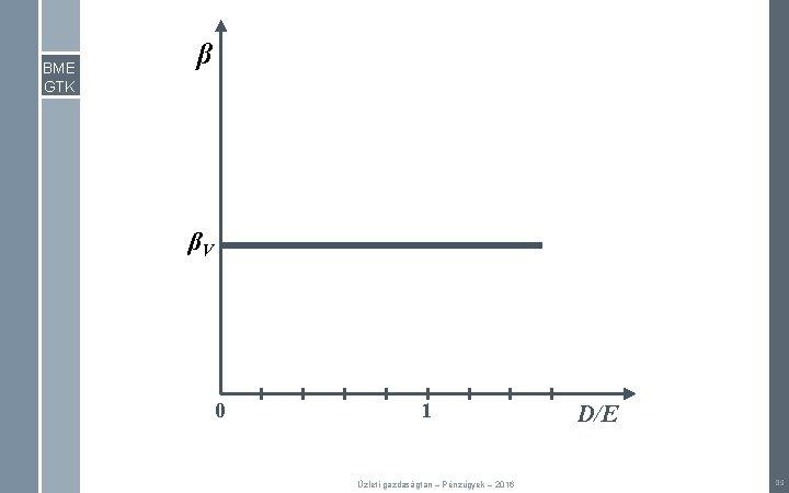 BME GTK β βV 0 1 Üzleti gazdaságtan – Pénzügyek – 2016 D/E 89