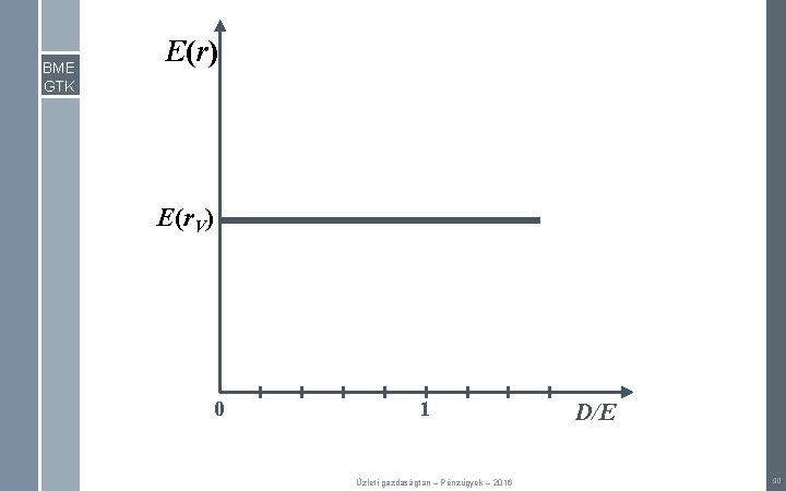 BME GTK E(r) E(r. V) 0 1 Üzleti gazdaságtan – Pénzügyek – 2016 D/E