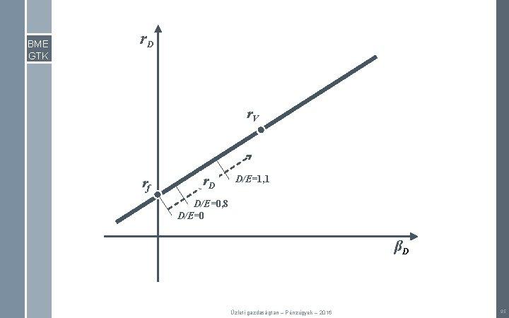 BME GTK r. D r. V rf r. D D/E=1, 1 D/E=0, 8 D/E=0