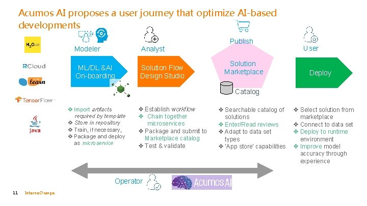 Acumos AI proposes a user journey that optimize AI-based developments Modeler Analyst ML/DL &AI