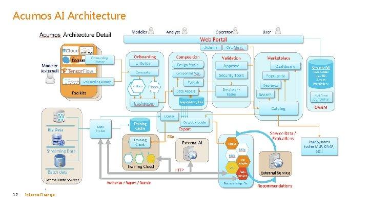 Acumos AI Architecture 12 Interne Orange