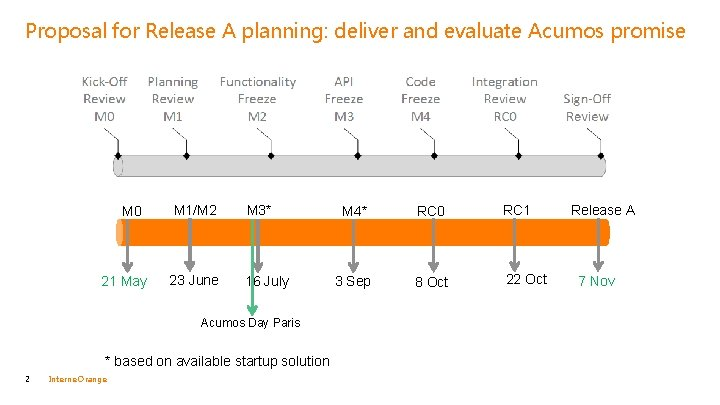 Proposal for Release A planning: deliver and evaluate Acumos promise M 0 21 May
