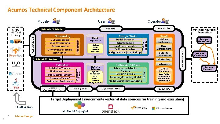 Acumos Technical Component Architecture Model Repository Catalogs Model Artifacts Test Data Internal API Services