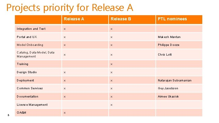 Projects priority for Release A Release B Integration and Test x x Portal and