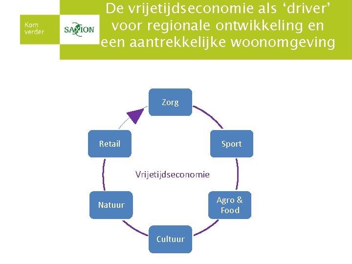 De vrijetijdseconomie als 'driver' voor regionale ontwikkeling en een aantrekkelijke woonomgeving Zorg Sport Retail