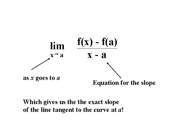 lim x as x goes to a a f(x) - f(a) x-a Equation for