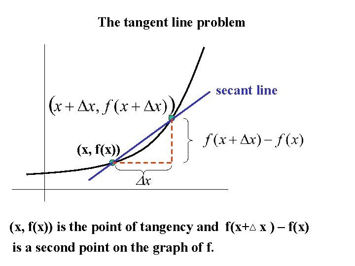 The tangent line problem secant line (x, f(x)) is the point of tangency and