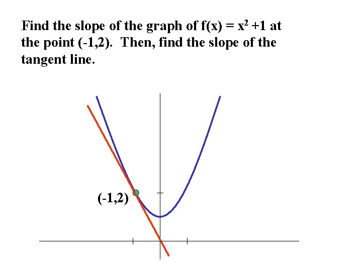 Find the slope of the graph of f(x) = x 2 +1 at the