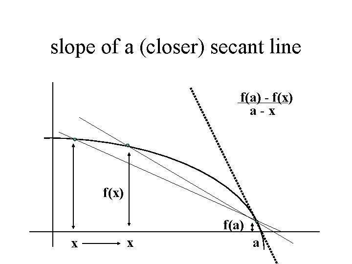 slope of a (closer) secant line f(a) - f(x) a-x f(x) f(a) x x