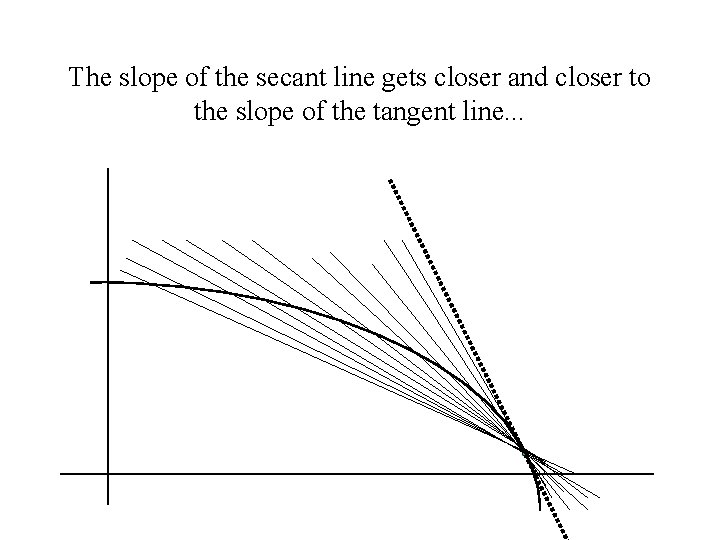 The slope of the secant line gets closer and closer to the slope of