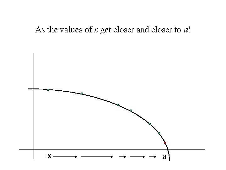 As the values of x get closer and closer to a! x a