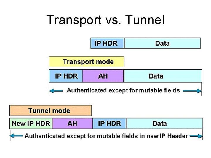 Transport vs. Tunnel