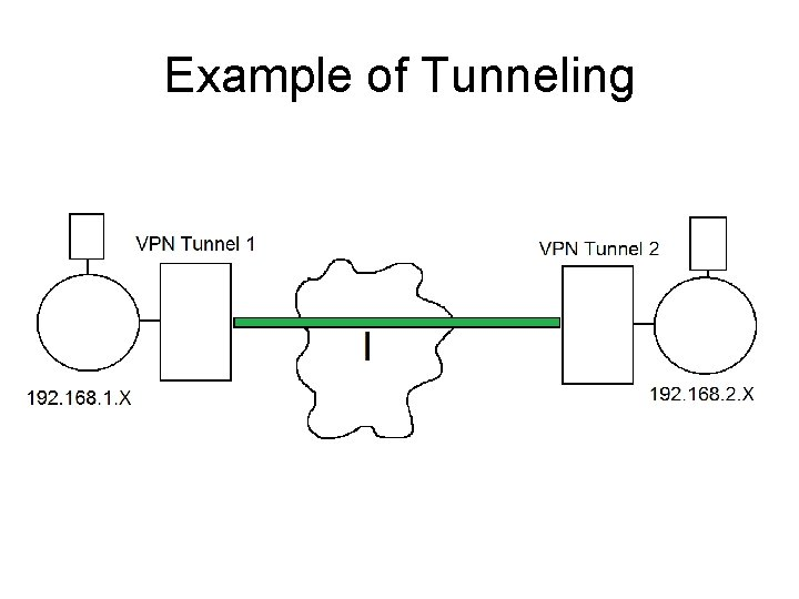 Example of Tunneling