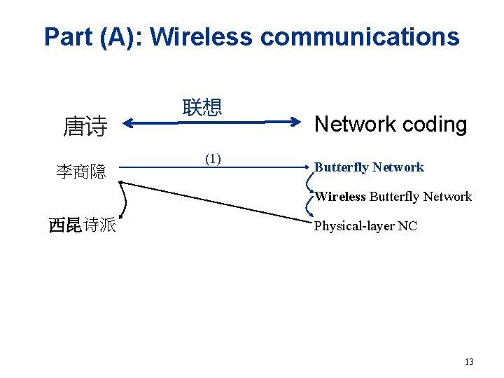 Part (A): Wireless communications 唐诗 李商隐 联想 (1) Network coding Butterfly Network Wireless Butterfly