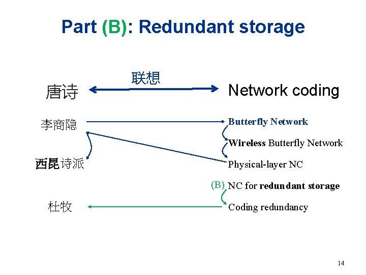 Part (B): Redundant storage 唐诗 李商隐 联想 Network coding Butterfly Network Wireless Butterfly Network