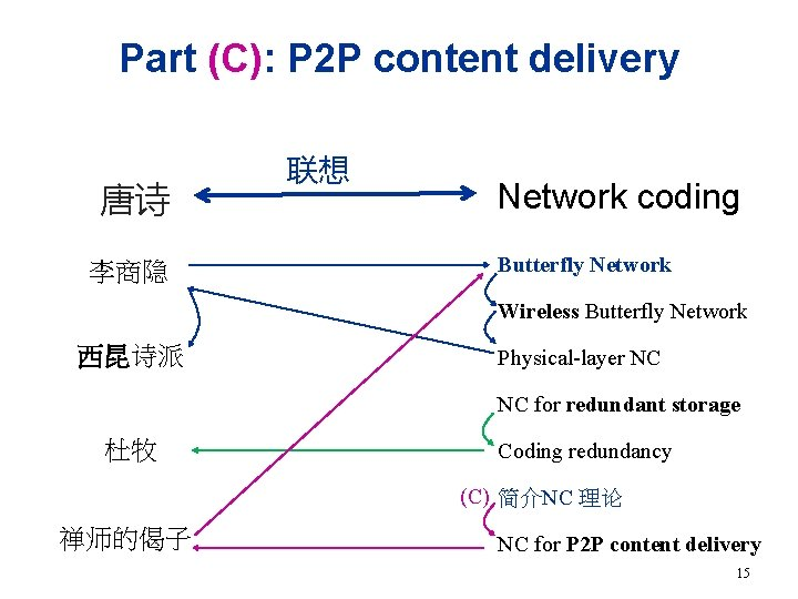 Part (C): P 2 P content delivery 唐诗 李商隐 联想 Network coding Butterfly Network
