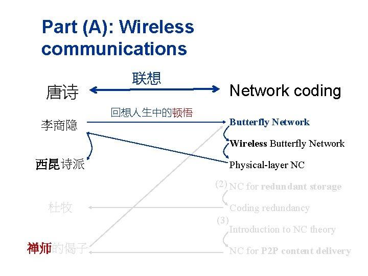 Part (A): Wireless communications 唐诗 联想 回想人生中的顿悟 李商隐 Network coding Butterfly Network Wireless Butterfly