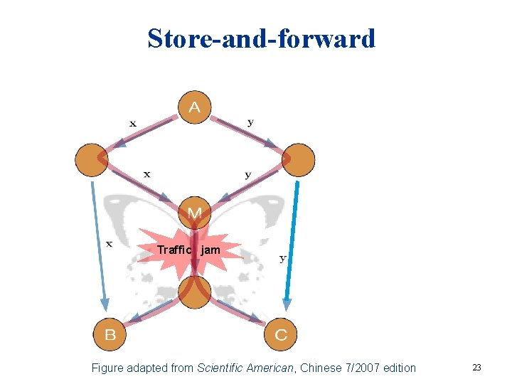 Store-and-forward Traffic jam Figure adapted from Scientific American, Chinese 7/2007 edition 23