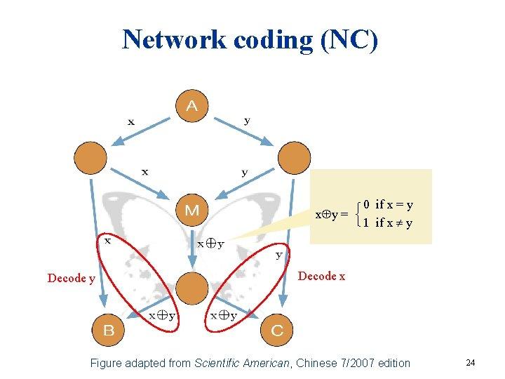 Network coding (NC) x y = Decode y 0 if x = y 1