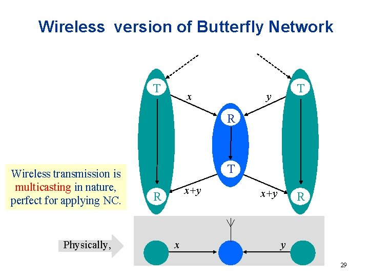 Wireless version of Butterfly Network T x T y R x+y Wireless transmission is