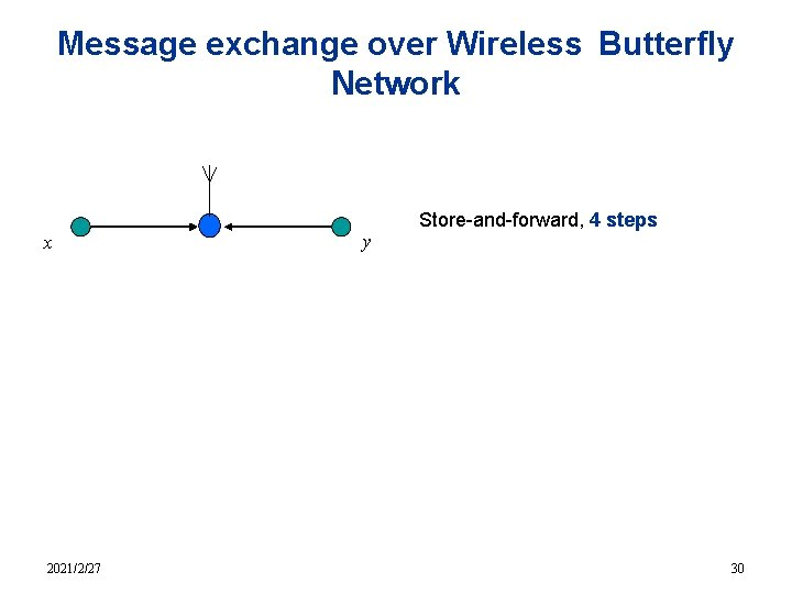 Message exchange over Wireless Butterfly Network x 2021/2/27 y Store-and-forward, 4 steps 30